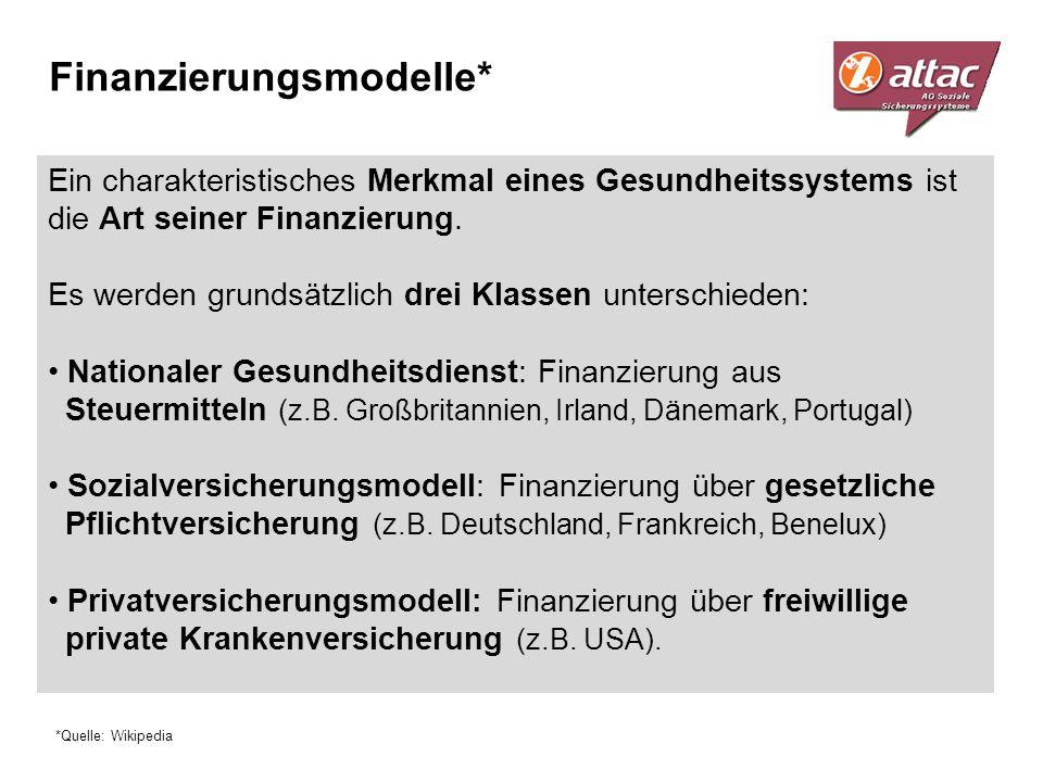 Finanzierungsmodelle* Ein charakteristisches Merkmal eines Gesundheitssystems ist die Art seiner Finanzierung. Es werden grundsätzlich drei Klassen un