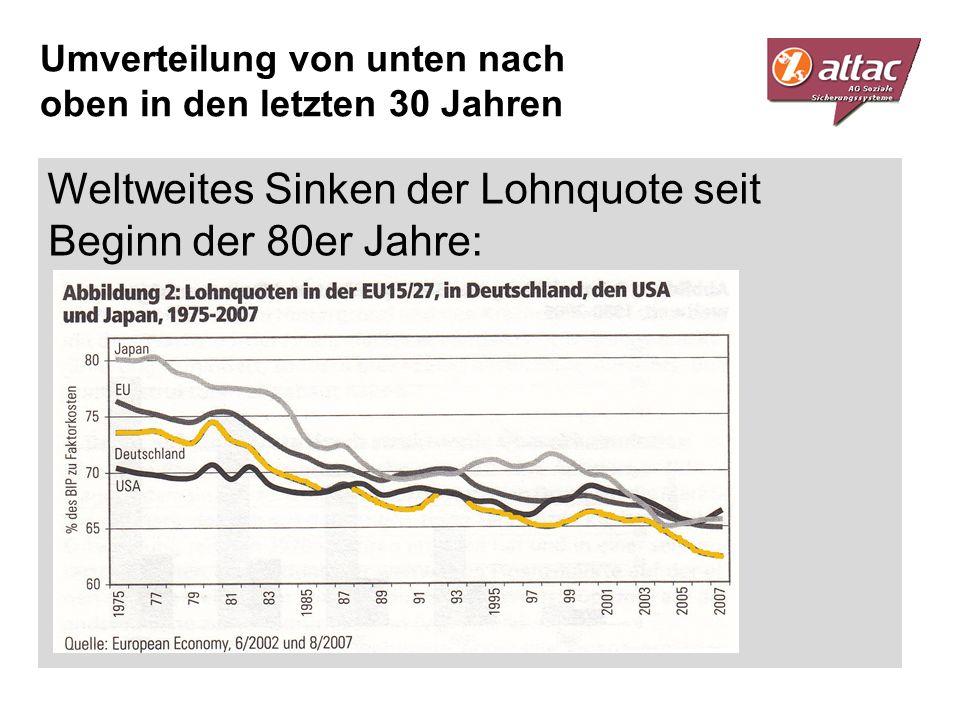 Weltweites Sinken der Lohnquote seit Beginn der 80er Jahre: Umverteilung von unten nach oben in den letzten 30 Jahren