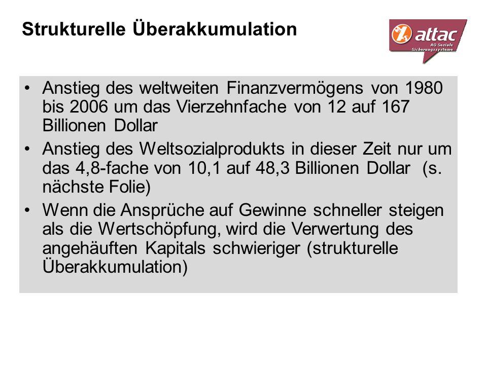Strukturelle Überakkumulation Anstieg des weltweiten Finanzvermögens von 1980 bis 2006 um das Vierzehnfache von 12 auf 167 Billionen Dollar Anstieg de