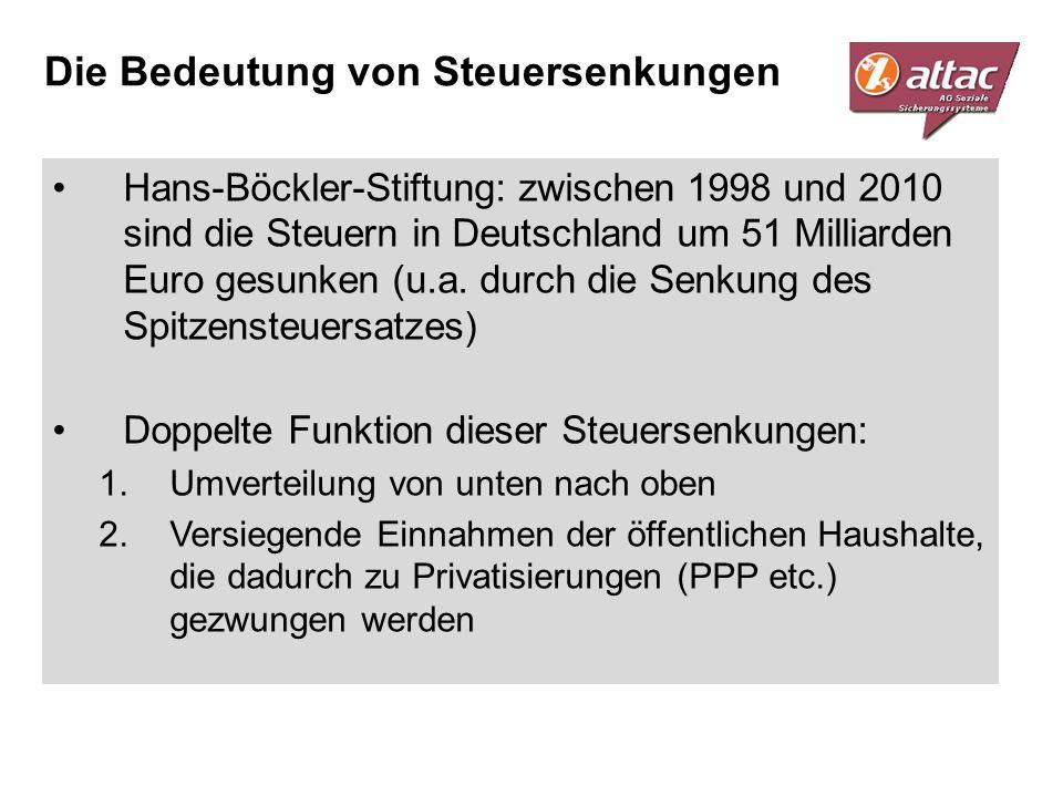 Die Bedeutung von Steuersenkungen Hans-Böckler-Stiftung: zwischen 1998 und 2010 sind die Steuern in Deutschland um 51 Milliarden Euro gesunken (u.a. d