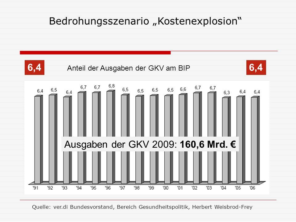 Anteil der Ausgaben der GKV am BIP 6,4 Ausgaben der GKV 2009: 160,6 Mrd. Bedrohungsszenario Kostenexplosion Quelle: ver.di Bundesvorstand, Bereich Ges