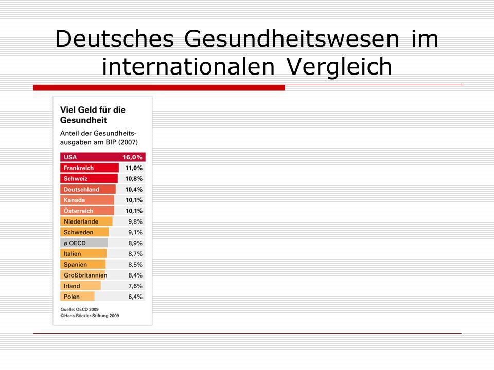 Deutsches Gesundheitswesen im internationalen Vergleich