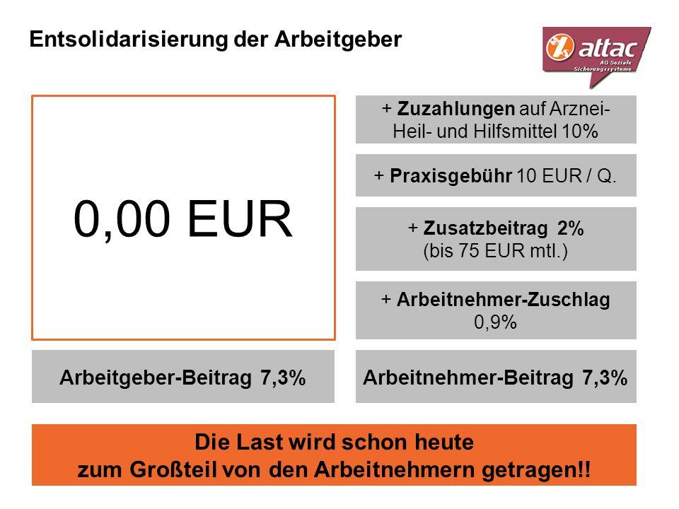 Entsolidarisierung der Arbeitgeber Arbeitgeber-Beitrag 7,3%Arbeitnehmer-Beitrag 7,3% + Zusatzbeitrag 2% (bis 75 EUR mtl.) + Praxisgebühr 10 EUR / Q. +