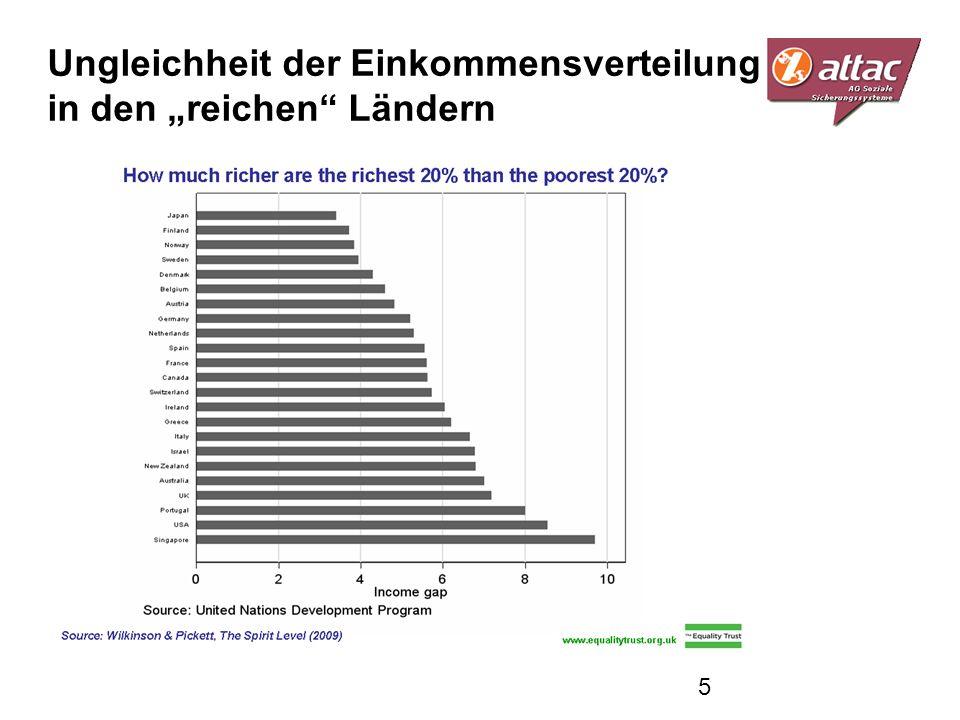 Ungleichheit der Einkommensverteilung in den reichen Ländern 5