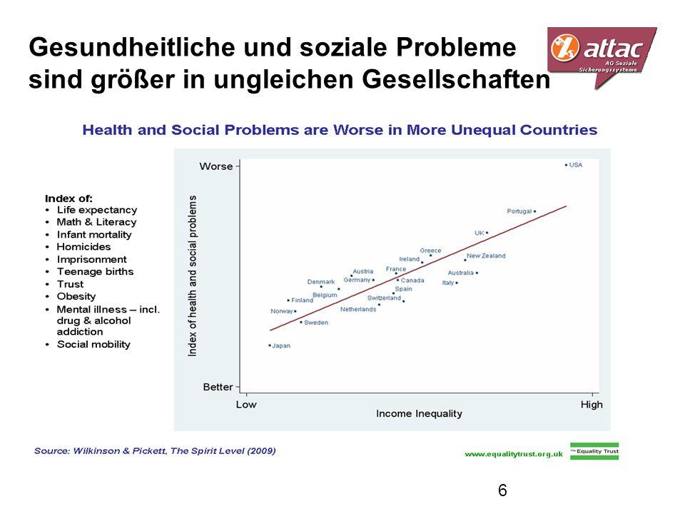 Gesundheitliche und soziale Probleme sind größer in ungleichen Gesellschaften 6