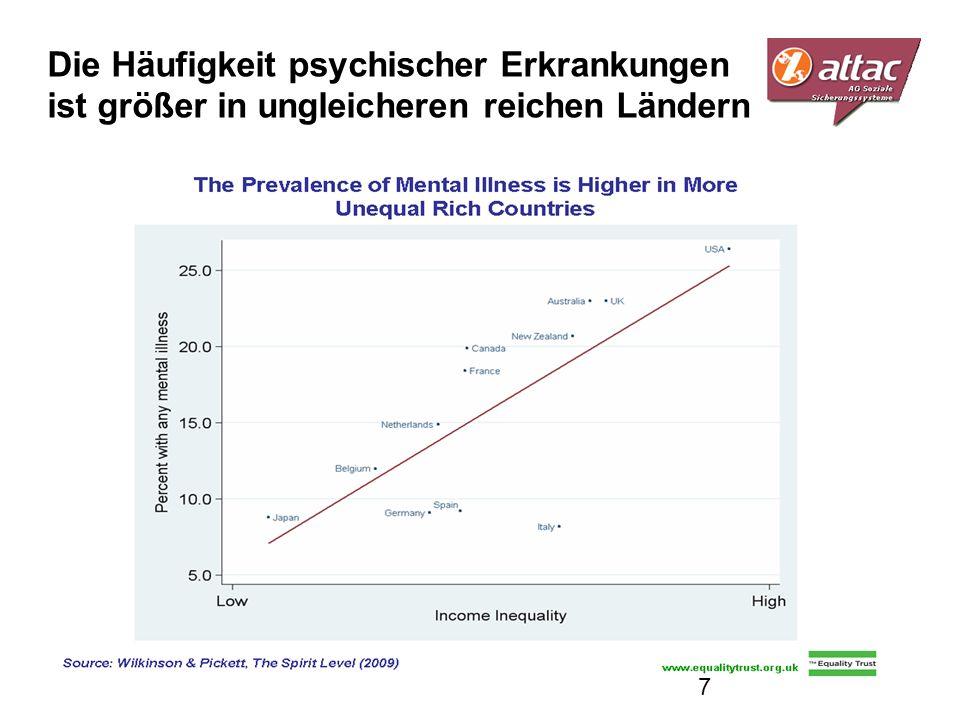 Die Häufigkeit psychischer Erkrankungen ist größer in ungleicheren reichen Ländern 7