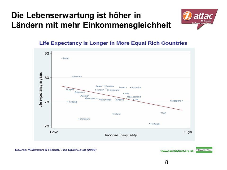 Die Lebenserwartung ist höher in Ländern mit mehr Einkommensgleichheit 8
