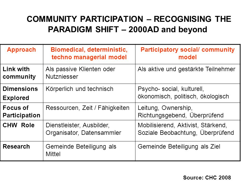 COMMUNITY PARTICIPATION – RECOGNISING THE PARADIGM SHIFT – 2000AD and beyond ApproachBiomedical, deterministic, techno managerial model Participatory