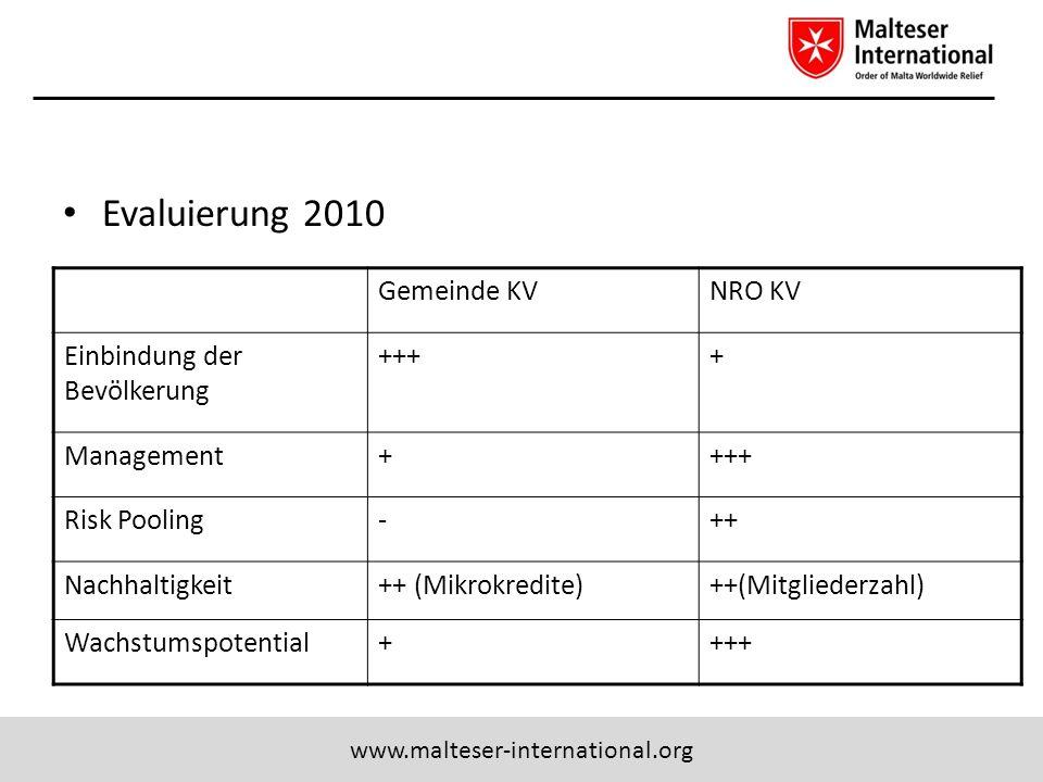 www.malteser-international.org Evaluierung 2010 Gemeinde KVNRO KV Einbindung der Bevölkerung ++++ Management++++ Risk Pooling-++ Nachhaltigkeit++ (Mik