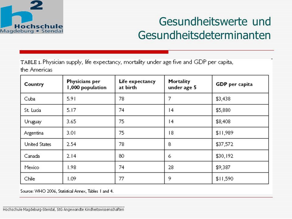 _____________________________________________________________ Hochschule Magdeburg-Stendal, StG Angewandte Kindheitswissenschaften Gesundheitswerte und Gesundheitsdeterminanten - Neue Konzepte - Richard Wilkinson: Gleichverteilung – soziale Gerechtigkeit innerhalb der Gesellschaft