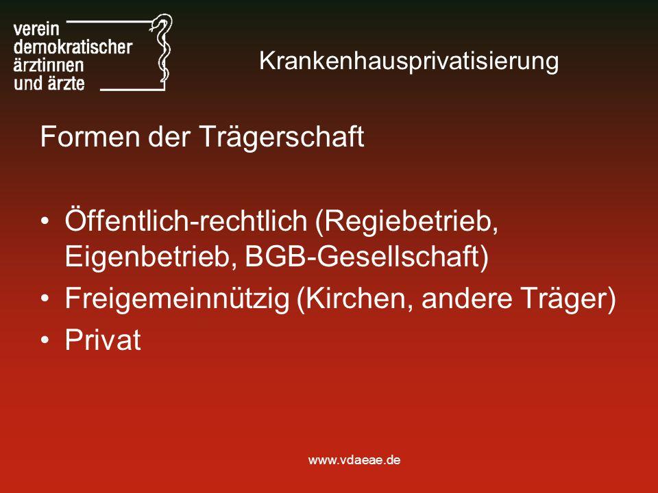 www.vdaeae.de Krankenhausprivatisierung Formen der Trägerschaft Öffentlich-rechtlich (Regiebetrieb, Eigenbetrieb, BGB-Gesellschaft) Freigemeinnützig (Kirchen, andere Träger) Privat