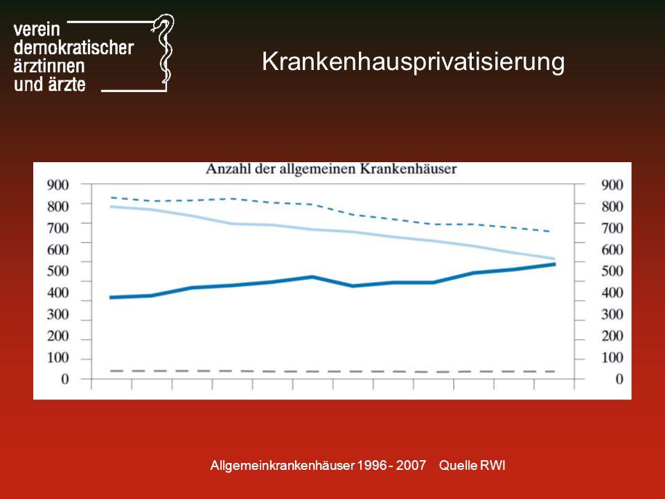Allgemeinkrankenhäuser 1996 - 2007 Quelle RWI Krankenhausprivatisierung