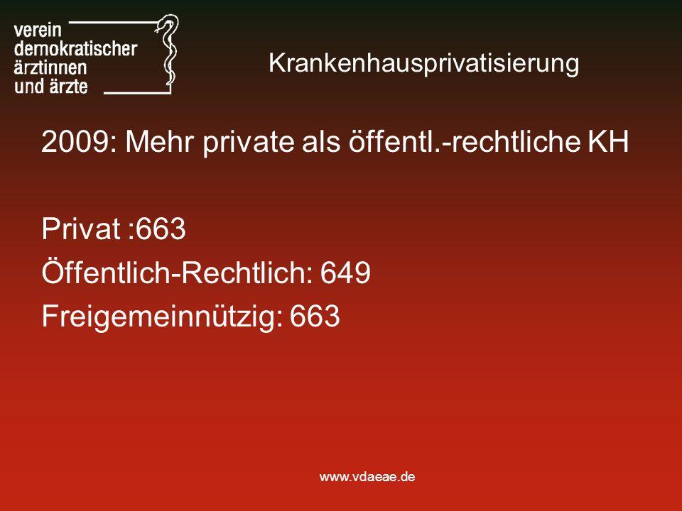 www.vdaeae.de Krankenhausprivatisierung 2009: Mehr private als öffentl.-rechtliche KH Privat :663 Öffentlich-Rechtlich: 649 Freigemeinnützig: 663