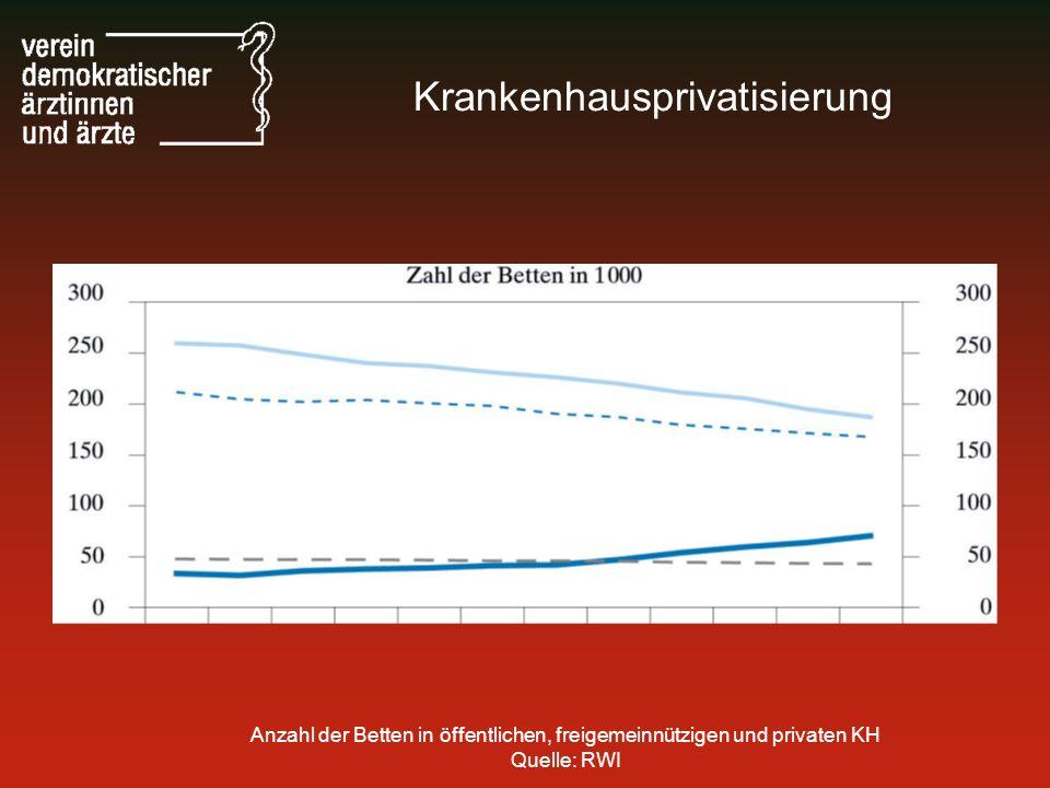Anzahl der Betten in öffentlichen, freigemeinnützigen und privaten KH Quelle: RWI Krankenhausprivatisierung