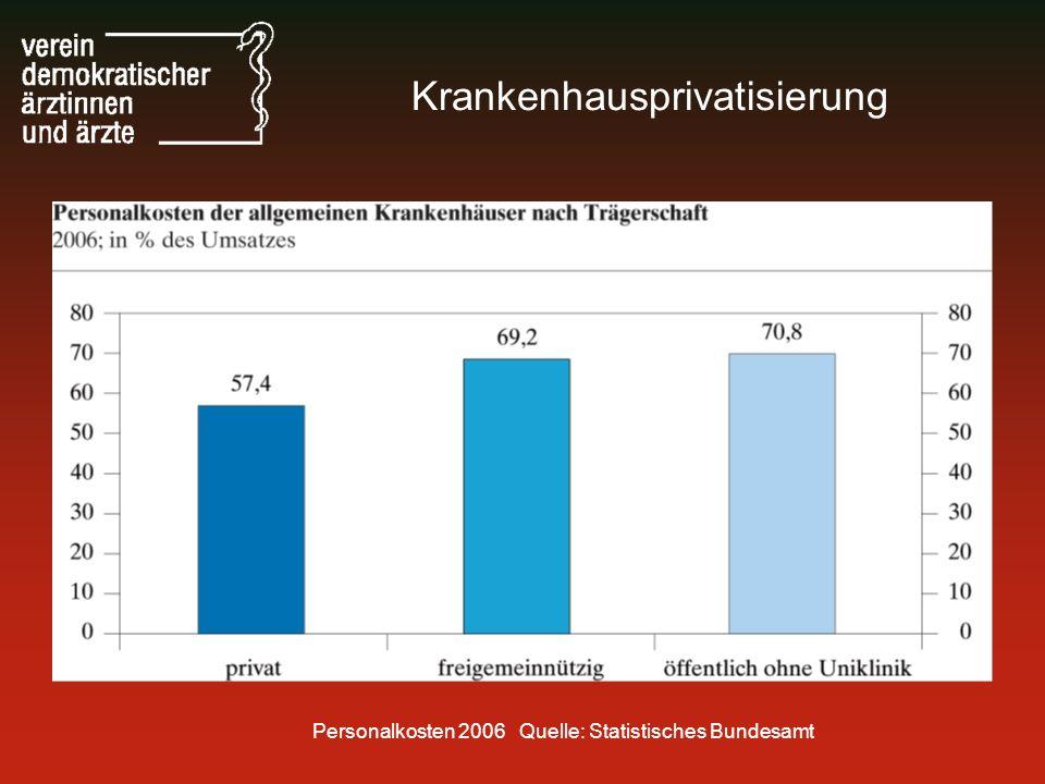 Personalkosten 2006 Quelle: Statistisches Bundesamt Krankenhausprivatisierung