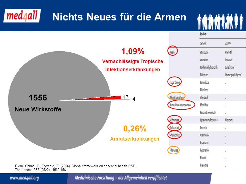 Nichts Neues für die Armen 1556 Neue Wirkstoffe 1,09% Vernachlässigte Tropische Infektionserkrankungen 0,26% Armutserkrankungen Pierre Chirac, P., Torreele, E.