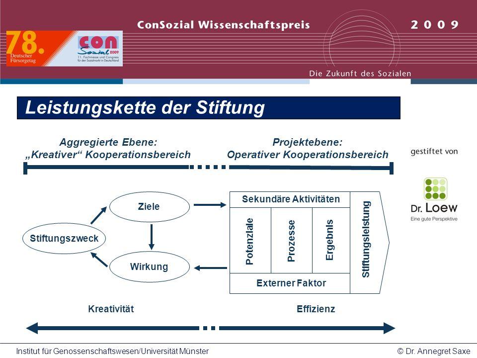 Institut für Genossenschaftswesen/Universität Münster© Dr.