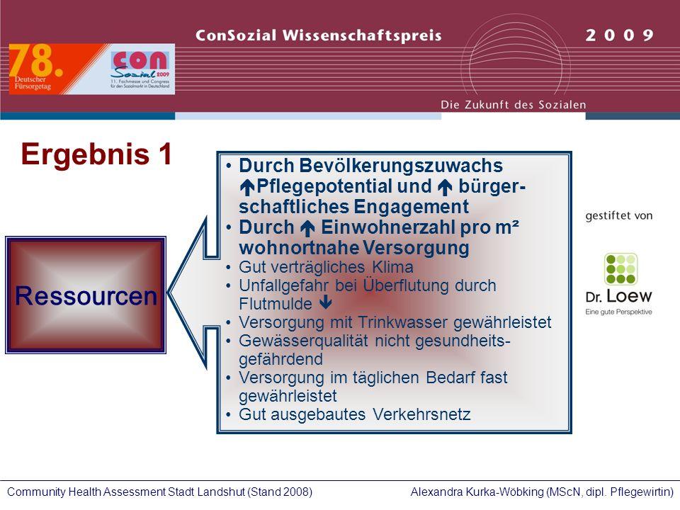 Alexandra Kurka-Wöbking (MScN, dipl. Pflegewirtin)Community Health Assessment Stadt Landshut (Stand 2008) Ressourcen Durch Bev ö lkerungszuwachs Pfleg