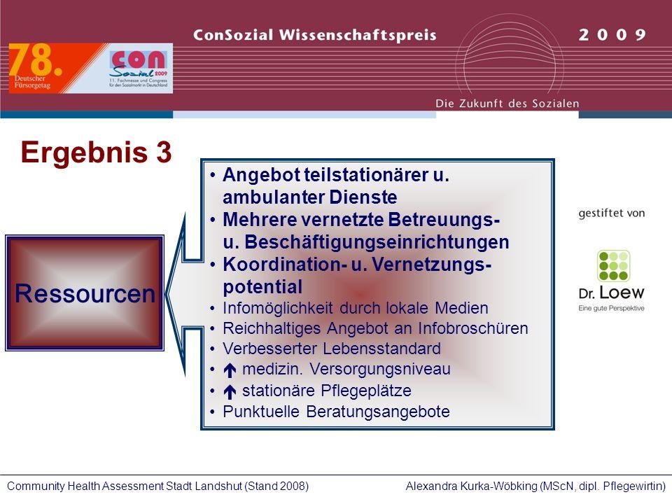 Alexandra Kurka-Wöbking (MScN, dipl. Pflegewirtin)Community Health Assessment Stadt Landshut (Stand 2008) Ressourcen Angebot teilstationärer u. ambula