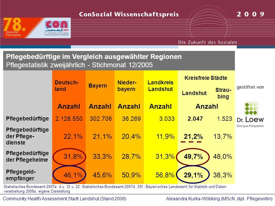 Alexandra Kurka-Wöbking (MScN, dipl. Pflegewirtin)Community Health Assessment Stadt Landshut (Stand 2008) Pflegebedürftige im Vergleich ausgewählter R