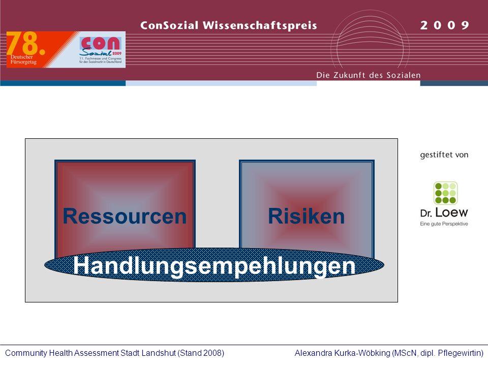 Alexandra Kurka-Wöbking (MScN, dipl. Pflegewirtin)Community Health Assessment Stadt Landshut (Stand 2008) RessourcenRisiken Handlungsempehlungen