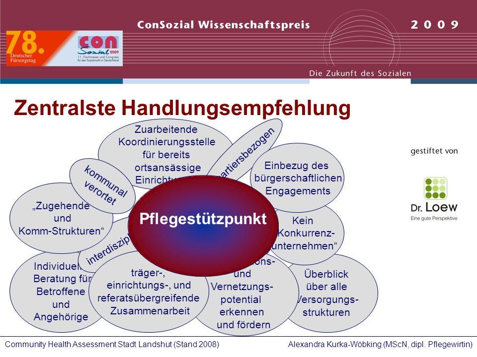 Alexandra Kurka-Wöbking (MScN, dipl. Pflegewirtin)Community Health Assessment Stadt Landshut (Stand 2008) Implementierung eines Pflegestützpunktes Zen