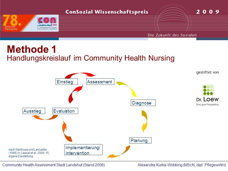 Alexandra Kurka-Wöbking (MScN, dipl. Pflegewirtin)Community Health Assessment Stadt Landshut (Stand 2008) Assessment Diagnose Planung Implementierung/