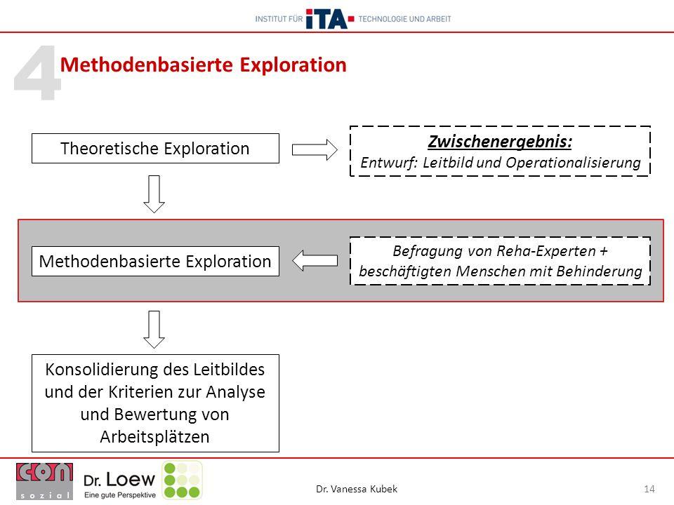 Dr. Vanessa Kubek 14 4 Methodenbasierte Exploration Konsolidierung des Leitbildes und der Kriterien zur Analyse und Bewertung von Arbeitsplätzen Theor