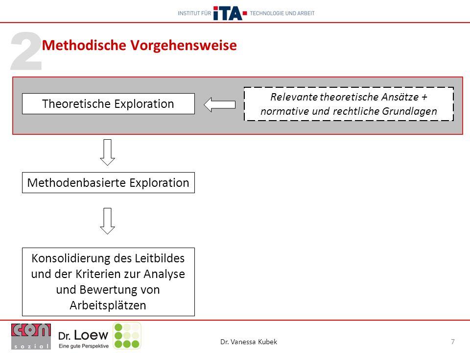 Dr. Vanessa Kubek 7 2 Methodische Vorgehensweise Methodenbasierte Exploration Konsolidierung des Leitbildes und der Kriterien zur Analyse und Bewertun