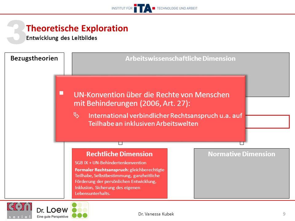 Dr. Vanessa Kubek 9 3 Theoretische Exploration Entwicklung des Leitbildes Bezugstheorien Leitbild: Humane berufliche Teilhabe Arbeitswissenschaftliche