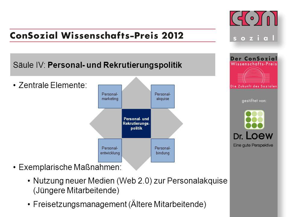 Säule IV: Personal- und Rekrutierungspolitik Zentrale Elemente: Exemplarische Maßnahmen: Nutzung neuer Medien (Web 2.0) zur Personalakquise (Jüngere M