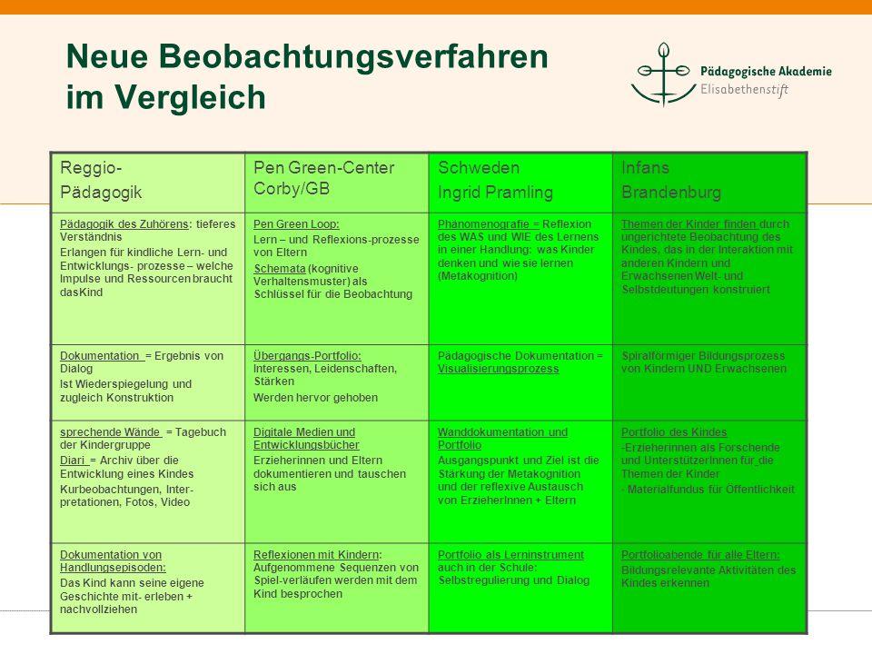 Neue Beobachtungsverfahren im Vergleich Reggio- Pädagogik Pen Green-Center Corby/GB Schweden Ingrid Pramling Infans Brandenburg Pädagogik des Zuhörens