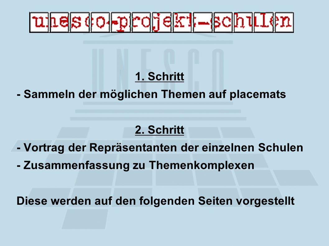 1. Schritt - Sammeln der möglichen Themen auf placemats 2.