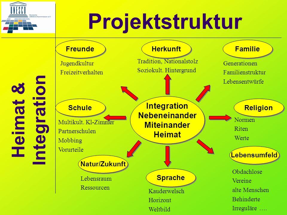 Heimat & Integration Projektstruktur Integration Nebeneinander Miteinander Heimat Integration Nebeneinander Miteinander Heimat Freunde Herkunft Famili