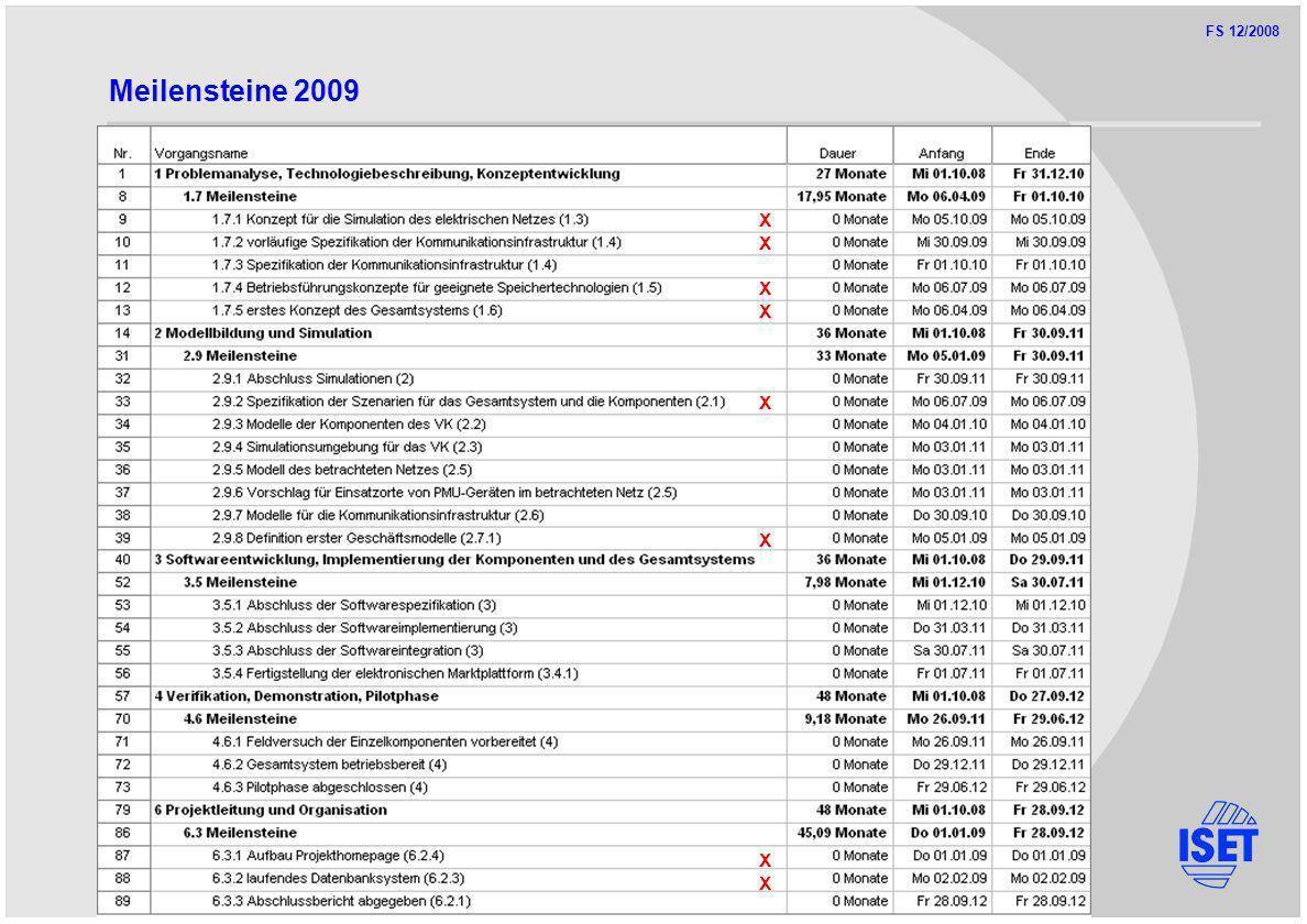 FS 12/2008 Meilensteine 2009 XXXXXXXXXXXXXXXX