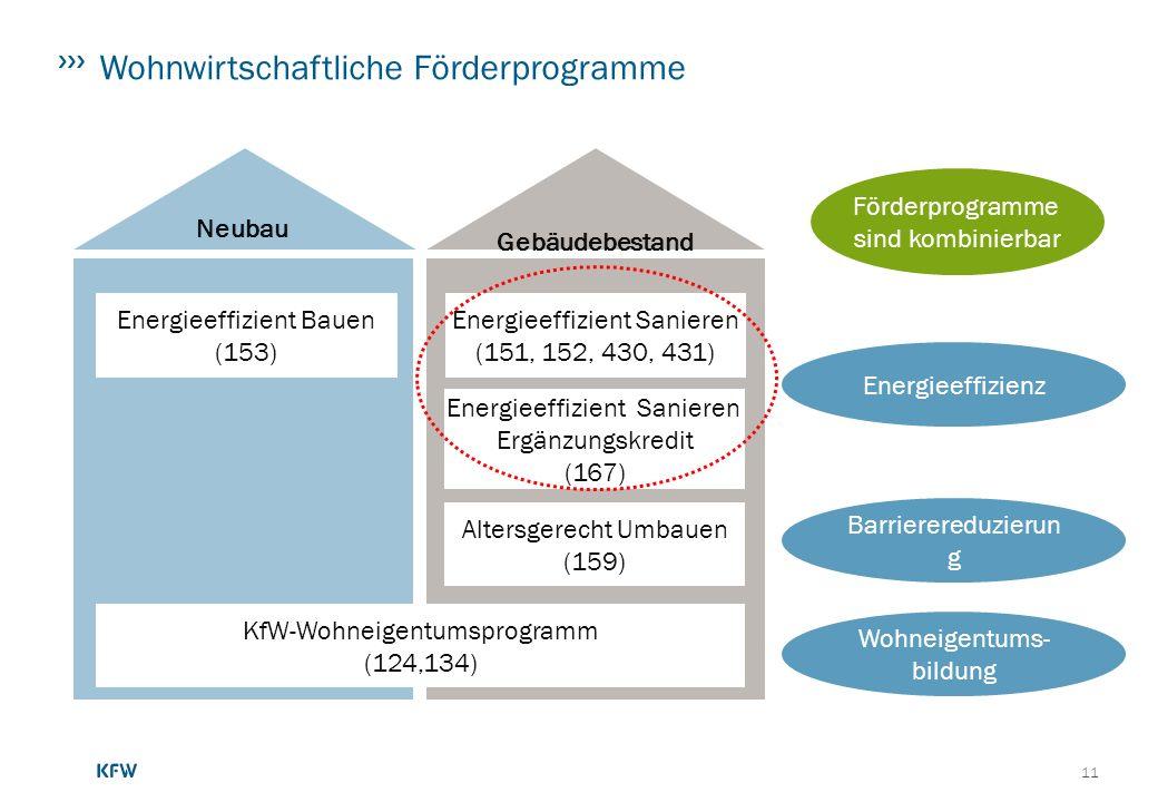11 KfW-Wohneigentumsprogramm (124,134) Gebäudebestand Neubau Energieeffizient Bauen (153) Energieeffizient Sanieren (151, 152, 430, 431) Energieeffizi