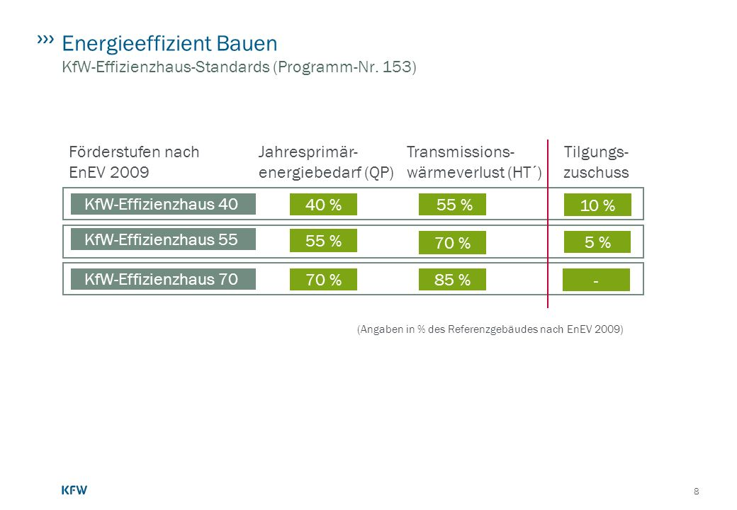8 Energieeffizient Bauen KfW-Effizienzhaus-Standards (Programm-Nr. 153) (Angaben in % des Referenzgebäudes nach EnEV 2009) Förderstufen nach EnEV 2009