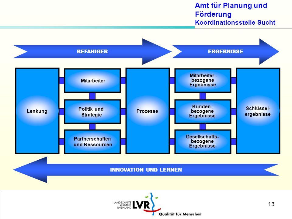 Amt für Planung und Förderung Koordinationsstelle Sucht 13 BEFÄHIGERERGEBNISSE INNOVATION UND LERNEN Mitarbeiter Politik und Strategie Partnerschaften