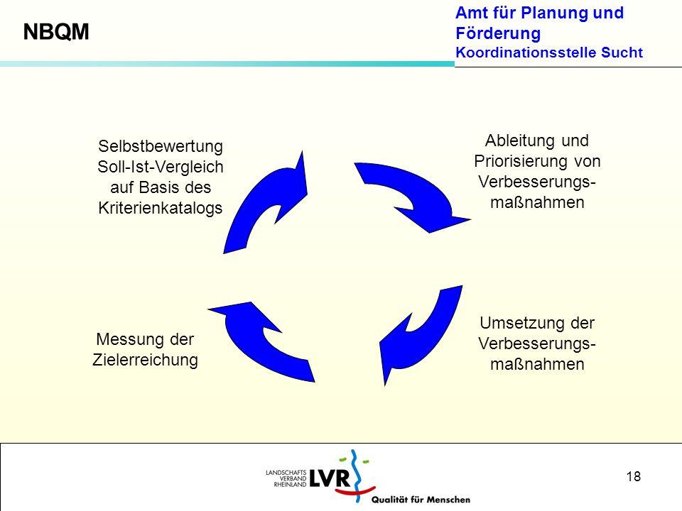 Amt für Planung und Förderung Koordinationsstelle Sucht 18 Selbstbewertung Soll-Ist-Vergleich auf Basis des Kriterienkatalogs Ableitung und Priorisier