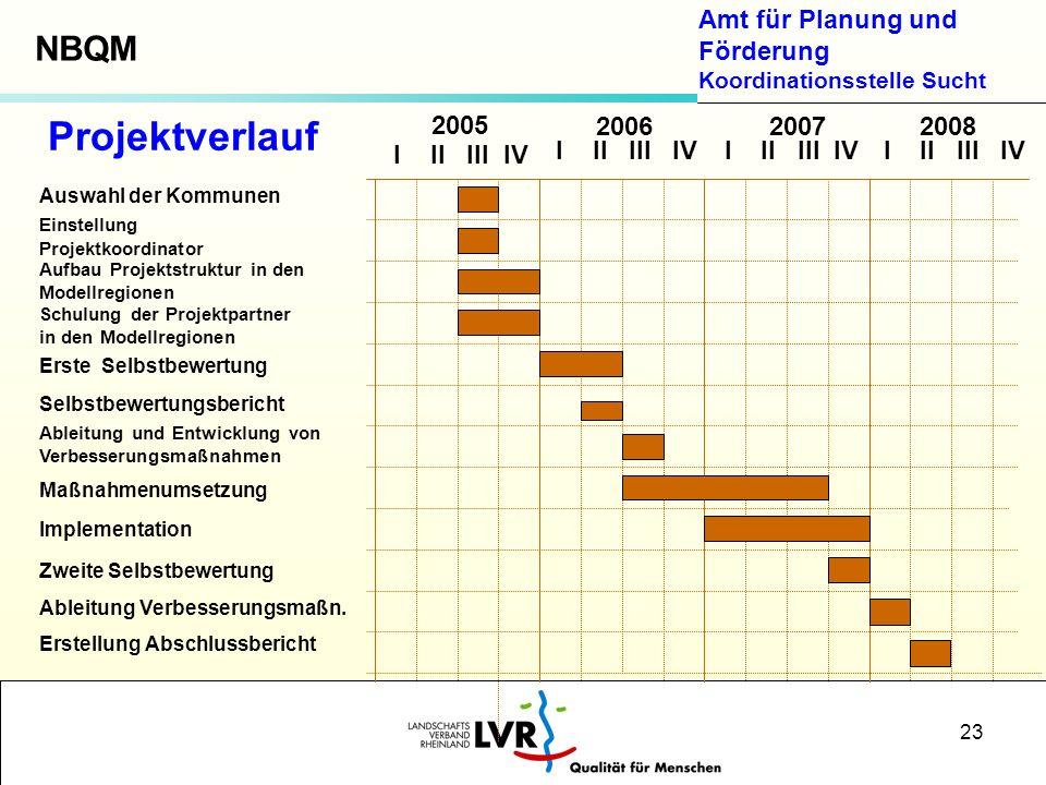 Amt für Planung und Förderung Koordinationsstelle Sucht 23 Auswahl der Kommunen Einstellung Projektkoordinator Aufbau Projektstruktur in den Modellreg