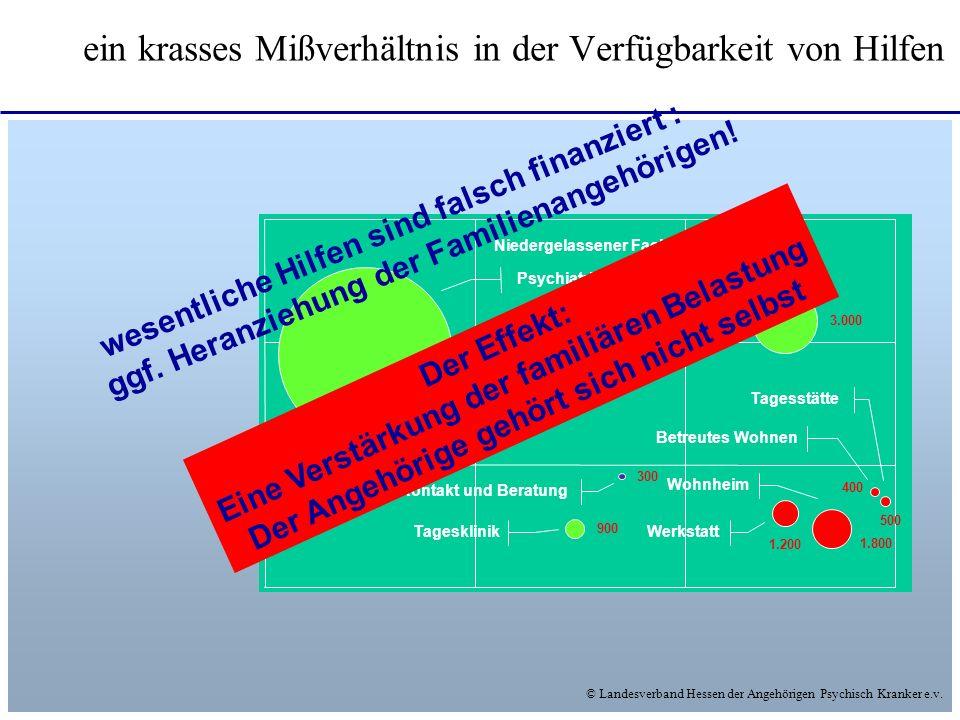 © Landesverband Hessen der Angehörigen Psychisch Kranker e.v. ein krasses Mißverhältnis in der Verfügbarkeit von Hilfen 500 400 1.800 1.200 3.000 8.00