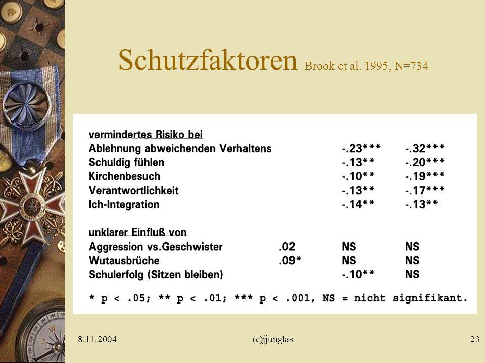 8.11.2004(c)jjunglas22 Risikofaktoren Brook et al. 1995, N=734