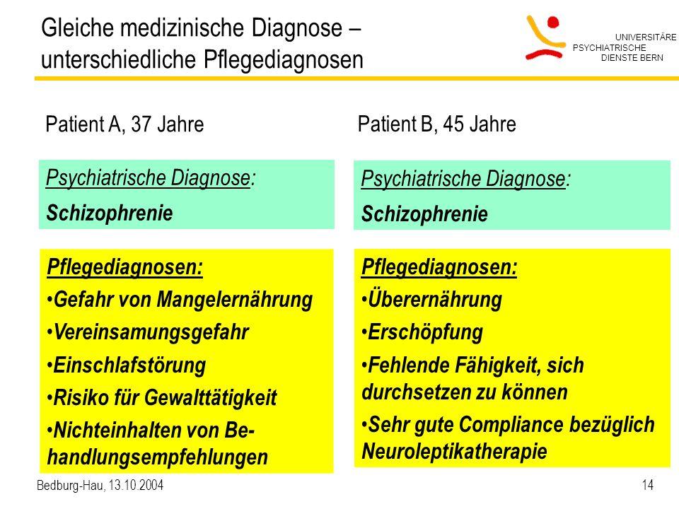 UNIVERSITÄRE PSYCHIATRISCHE DIENSTE BERN Bedburg-Hau, 13.10.2004 14 Gleiche medizinische Diagnose – unterschiedliche Pflegediagnosen Patient A, 37 Jah