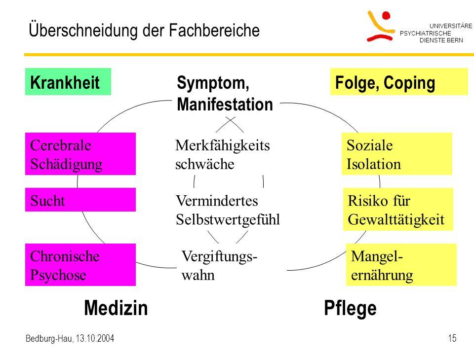UNIVERSITÄRE PSYCHIATRISCHE DIENSTE BERN Bedburg-Hau, 13.10.2004 15 Überschneidung der Fachbereiche Medizin Pflege KrankheitSymptom, Manifestation Fol