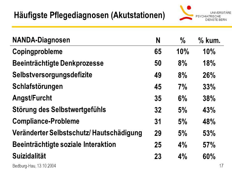 UNIVERSITÄRE PSYCHIATRISCHE DIENSTE BERN Bedburg-Hau, 13.10.2004 17 Häufigste Pflegediagnosen (Akutstationen) NANDA-Diagnosen N% kum. Copingprobleme65