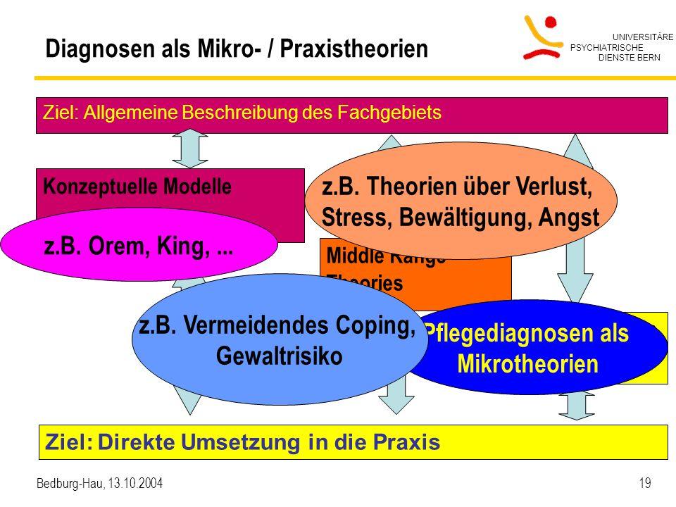 UNIVERSITÄRE PSYCHIATRISCHE DIENSTE BERN Bedburg-Hau, 13.10.2004 19 Diagnosen als Mikro- / Praxistheorien Ziel: Allgemeine Beschreibung des Fachgebiet