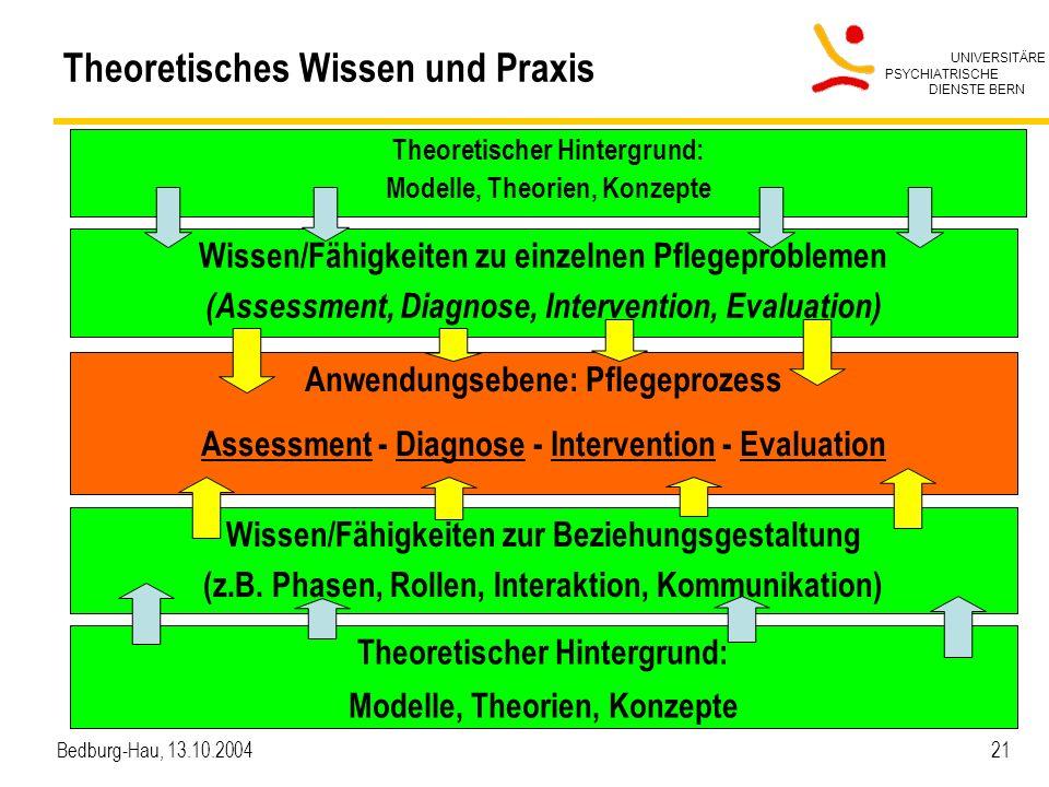 UNIVERSITÄRE PSYCHIATRISCHE DIENSTE BERN Bedburg-Hau, 13.10.2004 21 Theoretisches Wissen und Praxis Theoretischer Hintergrund: Modelle, Theorien, Konz
