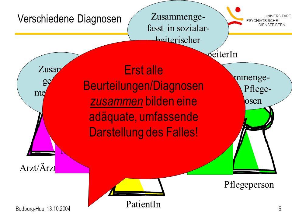 UNIVERSITÄRE PSYCHIATRISCHE DIENSTE BERN Bedburg-Hau, 13.10.2004 6 Verschiedene Diagnosen Arzt/Ärztin Pflegeperson PatientIn SozialarbeiterIn Sicht der Pflege Sicht der Medizin Sicht der Sozialarbeit Zusammen- gefasst in medizinischer Diagnose Zusammenge- fasst in sozialar- beiterischer Diagnose Zusammenge- fasst in Pflege- diagnosen Erst alle Beurteilungen/Diagnosen zusammen bilden eine adäquate, umfassende Darstellung des Falles!