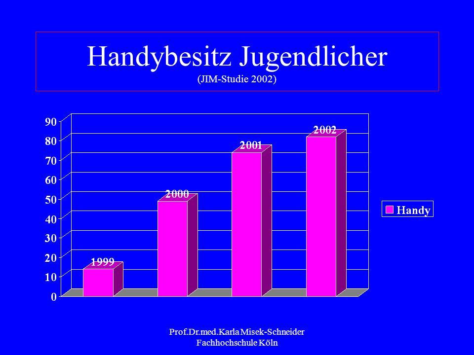 Prof.Dr.med.Karla Misek-Schneider Fachhochschule Köln Internetnutzung Jugendliche (JIM 2002) 83% aller Jugendlichen haben Erfahrung mit dem Internet Mädchen liegen gleichauf mit den Jungen Rangreihe der Tätigkeiten: 1.Email und chatten 2.Informationen suchen 3.Musik und Videos herunterladen