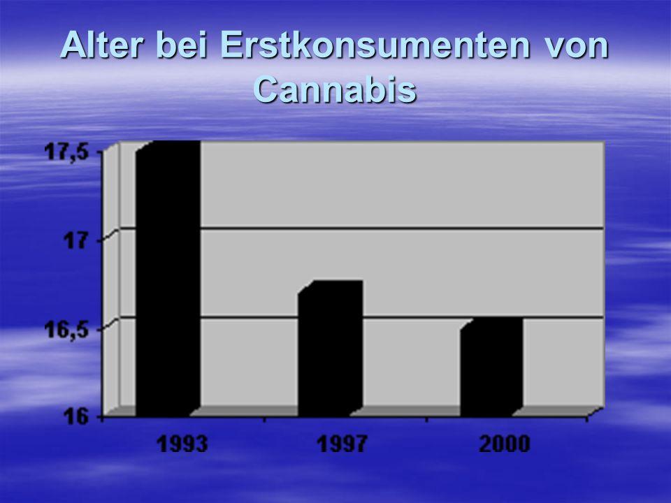 Alter bei Erstkonsumenten von Cannabis